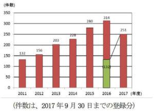 漫画買取トラブル増加グラフ